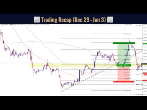 🔵📈Weekly Forex Signals Review🔵📉| A Simple Forex Swing Trading Strategy
