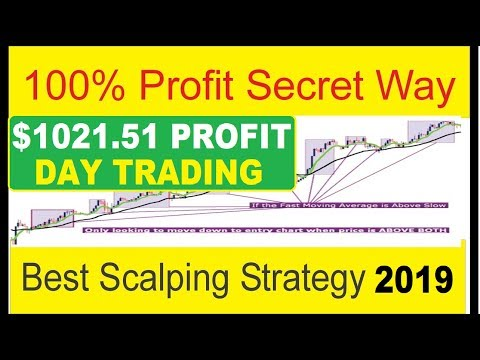$1,021.51 PROFITS with SCALPING STRATEGY (FAST TURBO PROFITS), Find Best Forex Scalping Trades Fast