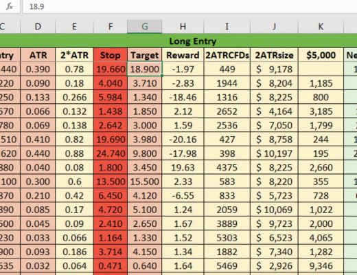 How to Calculate Position Size On CFDs Using a Basic Spreadsheet
