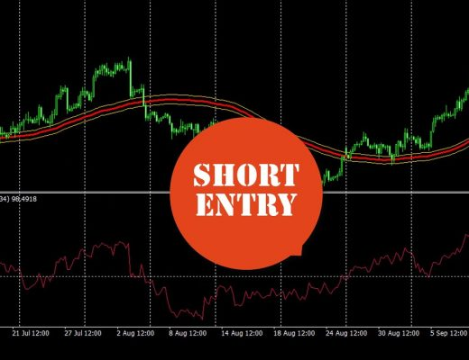 Simple Moving Average & Momentum Trend Following Forex Trading Strategy System + Custom Indicator.