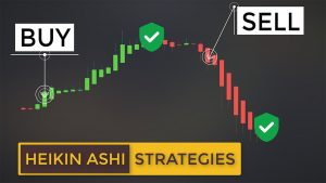 Most Effective Heikin-Ashi Strategies For Scalping & Day Trading (Ultimate Heiken Ashi Guide)
