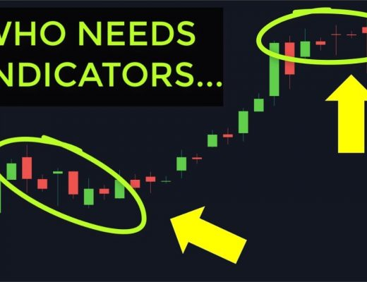 Day Trading Price Action | How To Read Momentum On Forex & Stock Market
