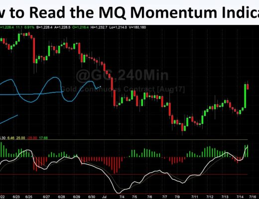 Become a Better Trader by Mastering Momentum Analysis in Futures, Options, Stocks and FOREX