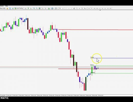 Scalping US Session – Get the Indicator Package FREE!