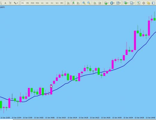 1 MIN TIME FRAME – Scalping with the 10 SMA