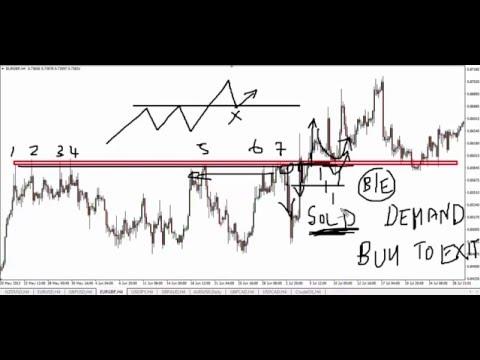Forex Trading – FREE Gift –  Trapped Trader® Setups
