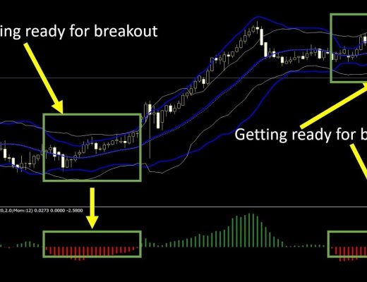 Two powerful indicators to trade breakout