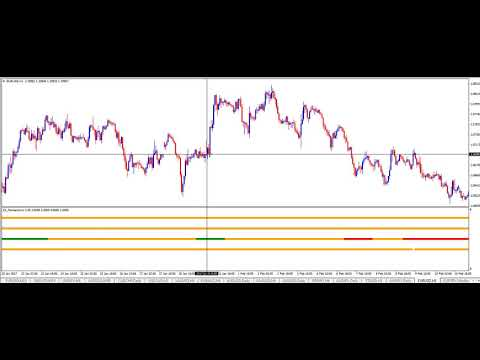 Trading the Forex Markets with momentum and the one hour timeframe