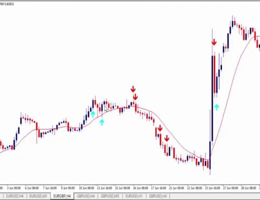 Best Forex Trading Strategy Big Candle