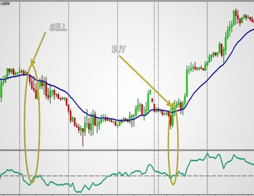 How to Use Momentum Indicators to Confirm a Trend Best forex trading strategy