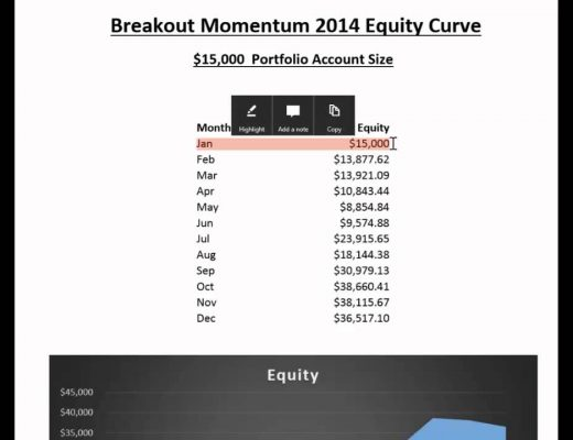Forex & Futures Investing Strategy: Breakout Momentum