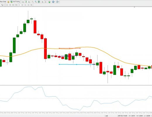 Momentum Trading Strategy in Forex