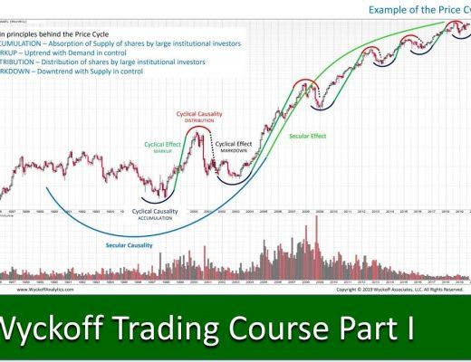 Wyckoff Trading Course Webinar #1 – September 9, 2019