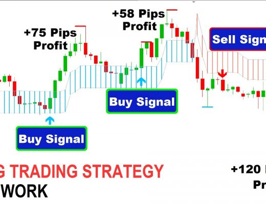 How To Do Swing Trading In Forex Market