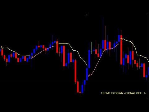 Trend Scalper Indicator Signal Testing Free Download
