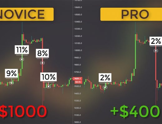 Money & Risk Management & Position Sizing Strategies to Protect Your Trading Account