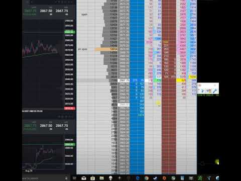 How To Trade an Exhaustion Reversal | Scalping Emini Futures