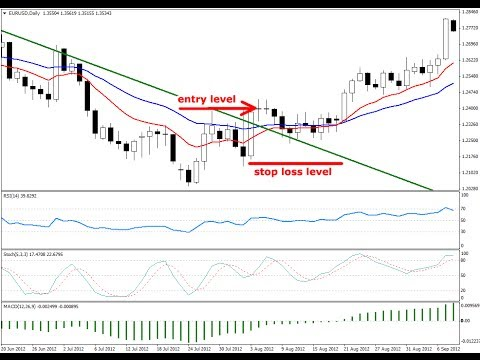 4- Chart Analysis In Forex Trading (Part 3)