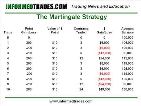 49. Trading The Martingale and Anti Martingale Strategies, Forex Position Trading Notes
