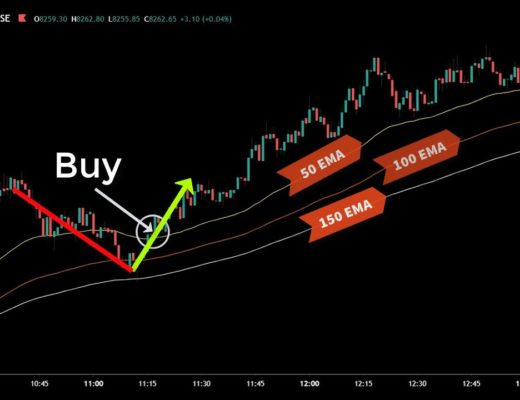 1 Minute Scalping Trading Strategy (That Work)