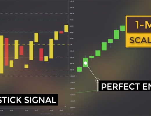 3 Professional Scalping Trading Strategies With TICK Index (Used by Pros to Beat the Markets)
