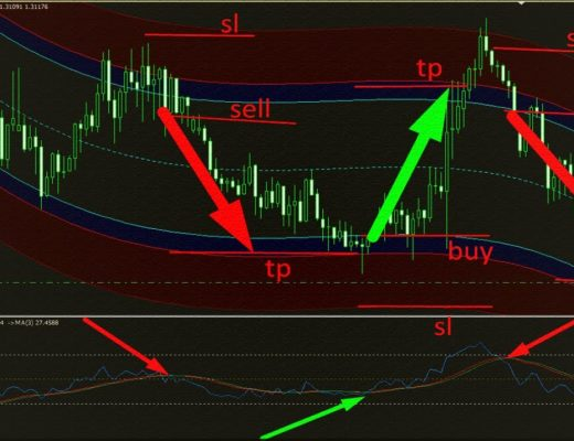 95%Profitable Intraday Forex Trading System   Successful Intraday Trading Strategies For Beginners