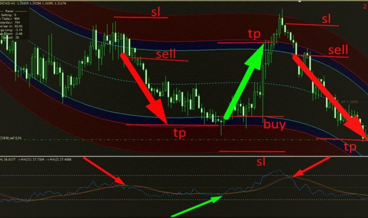 95%Profitable Intraday Forex Trading System | Successful Intraday Trading Strategies For Beginners