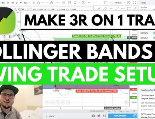 A 3R Forex Trade Setup – Bollinger Bands Swing Trading
