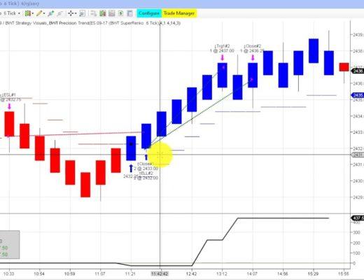 Algorithmic Trading, Ninjatrader Strategy  ES,CL,NQ,ZB