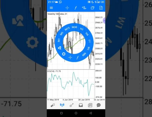Best Forex And Volatility Swing Trading Strategy