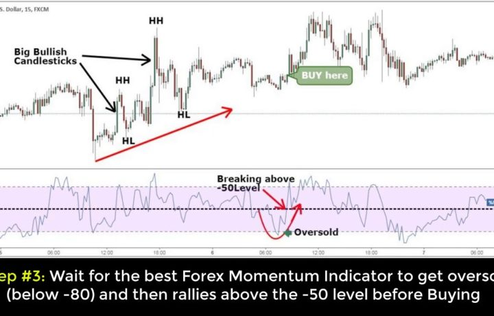 Best Momentum Trading Strategy for Quick Profits