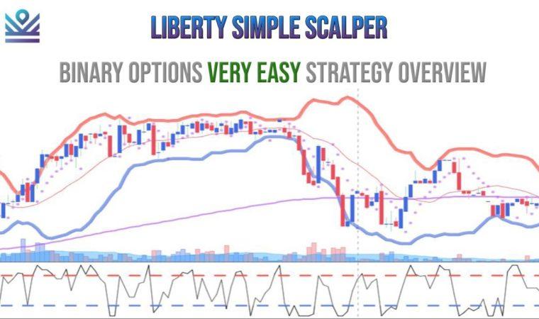 Binary Options EASY Strategy – Liberty Simple Scalper Strategy (IM Academy) | Forex Options