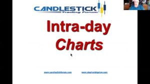 Candlestick Forum market direction April 16 day-trading breakouts