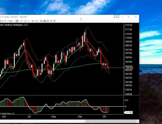 Daily Chart Magic using Momentum, Keltner Channels and Bollinger Bands