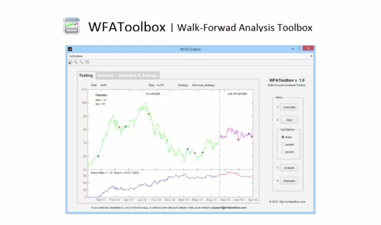 Detailed Overview | WFAToolbox – Algorithmic Trading for MATLAB®
