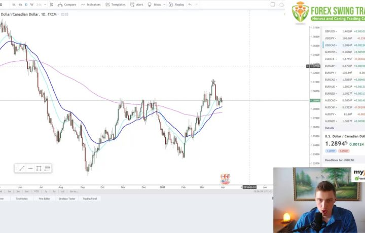 Forex Market Technical Analysis For Swing Trading – Purely PRICE ACTION