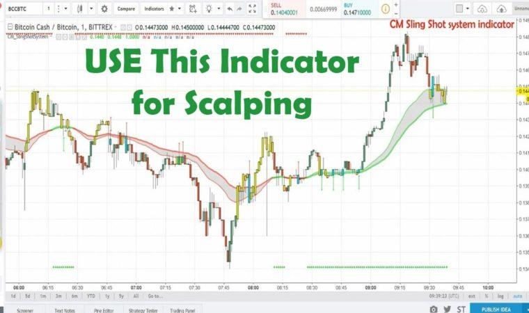 Forex Scalping Indicator – CM Sling Shot System