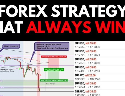 Forex Strategy That ALWAYS WINS (WORKS 100%)