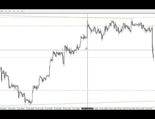 Forex Swing Trading Play by Play – USDSGD USDSEK