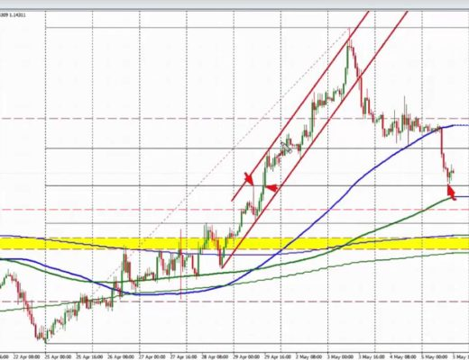 Forex Trading Education VIDEO:The Trade of the Day