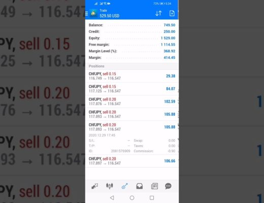 Forex Trading | My Current running profit $530 in 1 day.