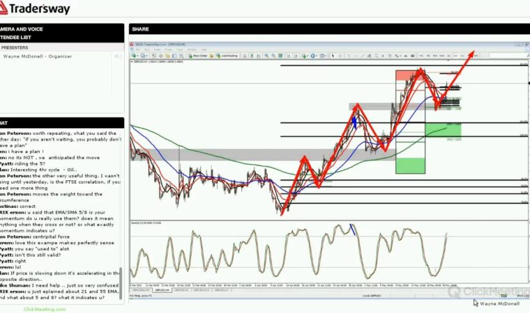 Forex Trading Strategy Session: Basic Swing Trade Strategy