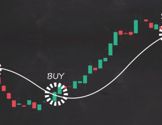 How to Trade Moving Averages (Part 1)