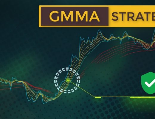 How to Trade Multiple Moving Averages (GMMA Forex & Stock Trading Strategy)