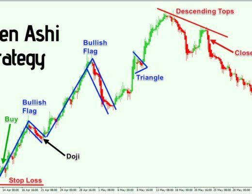 How to trade using heiken ashi [ 99% success trading ]