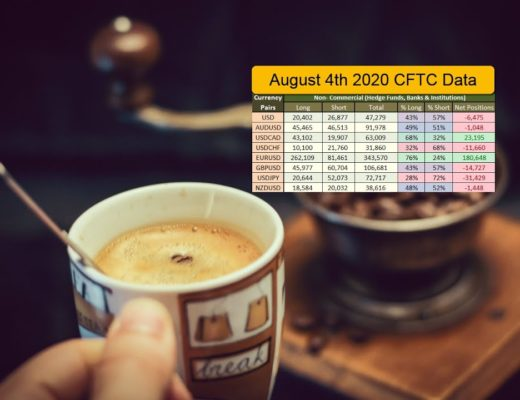Institutional FOREX positions as of August 4th 2020 based on CFTC and Supply and Demand