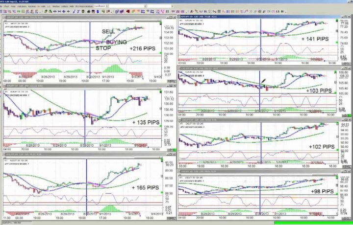 Jared Martinez, the FX Chief, teaches the Basket Trading Strategy