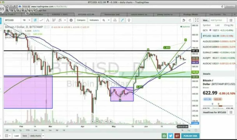 Live Forex Price Action Swing Trading, July 9 2014