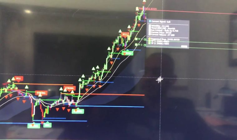 Lux Algo and EZ Triple Dots FX System Makes it a Winning Combination