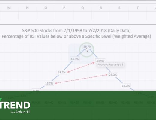 On Trend: Using RSI for Trend-Following and Momentum Strategies (04.09.19)